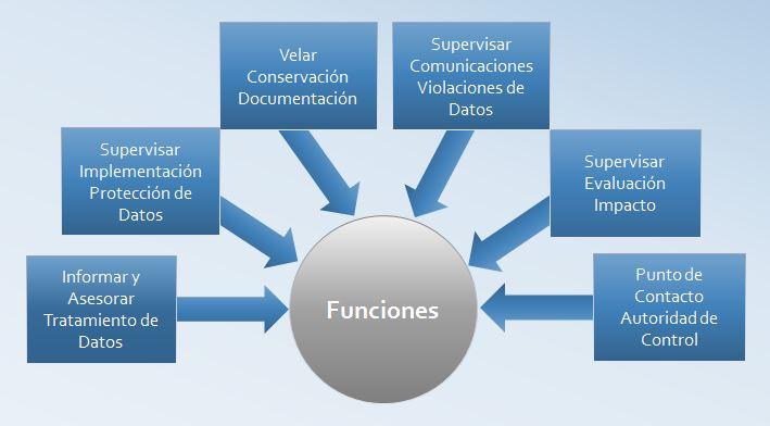 Funciones_Delegado_Datos