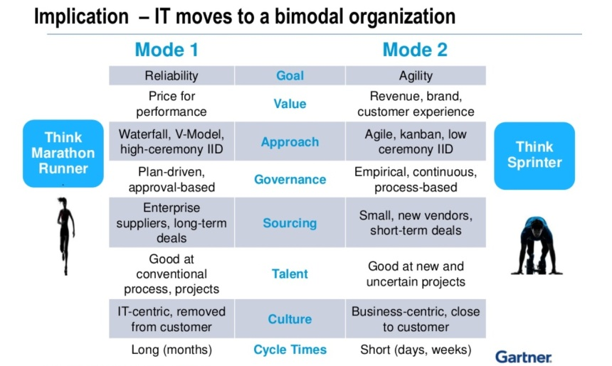 Tabla Bimodal IT Gartner