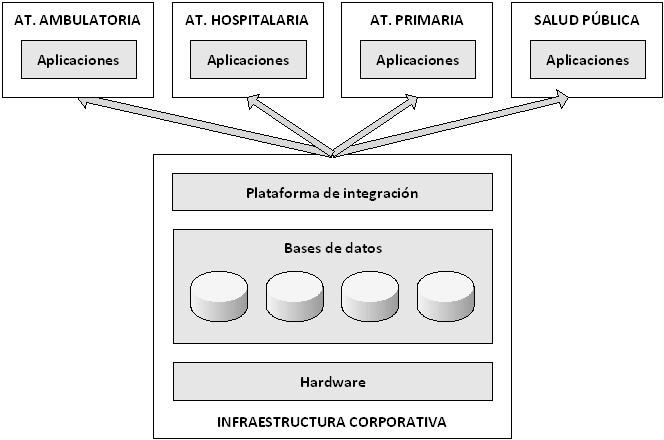 Arquitectura_en_capas